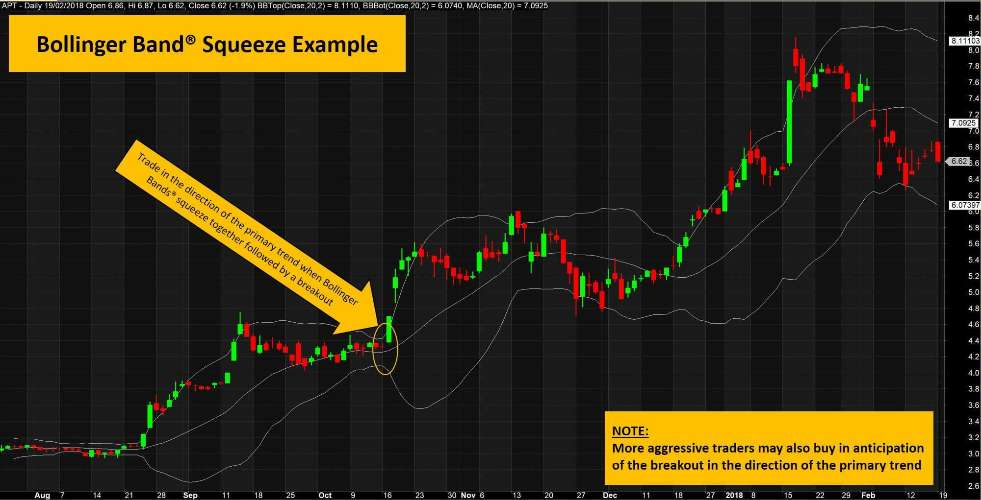The ultimate guide to bollinger bands - bollinger band squeeze example