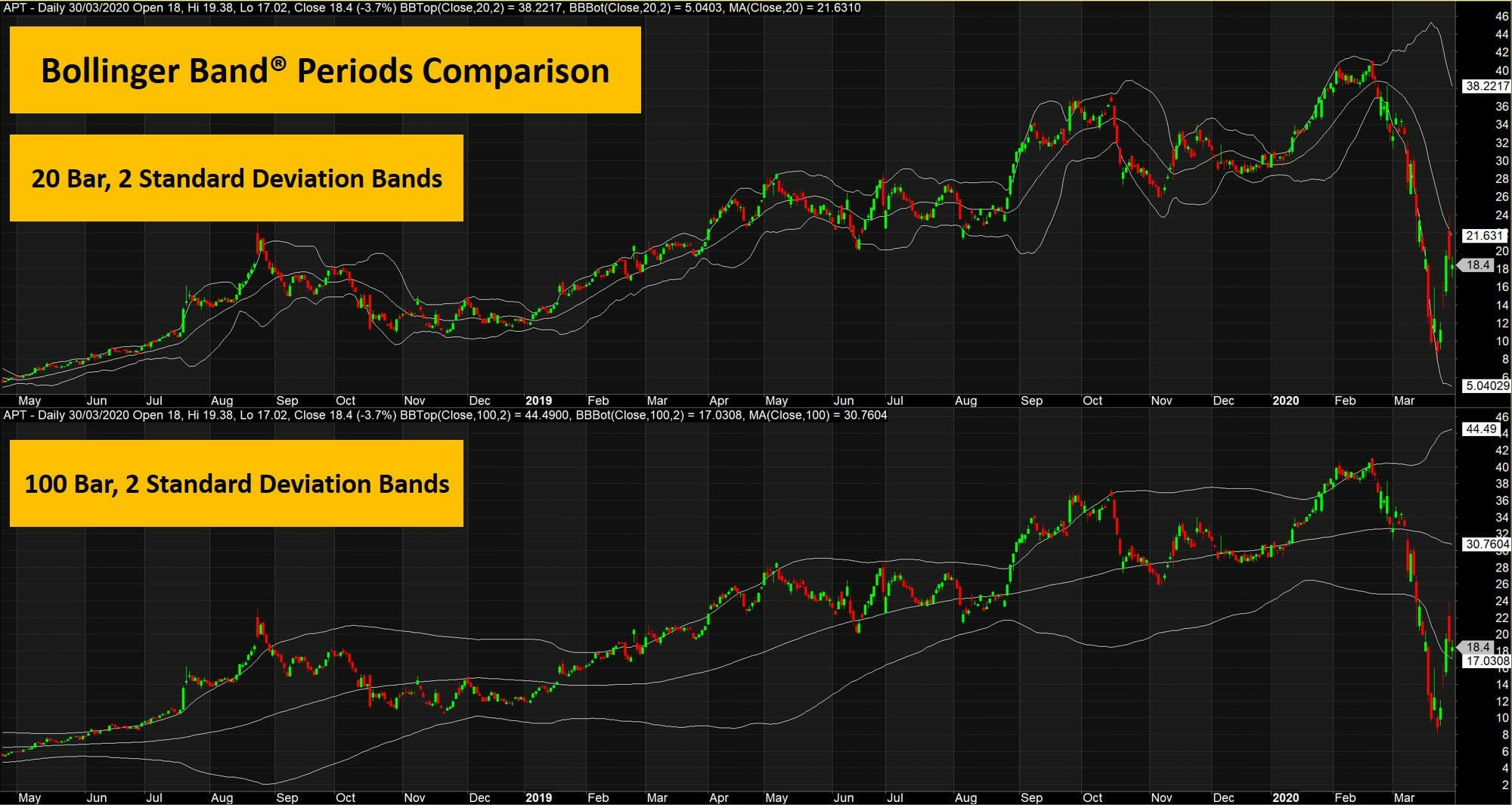 The ultimate guide to bollinger bands - impact of bollinger band periods