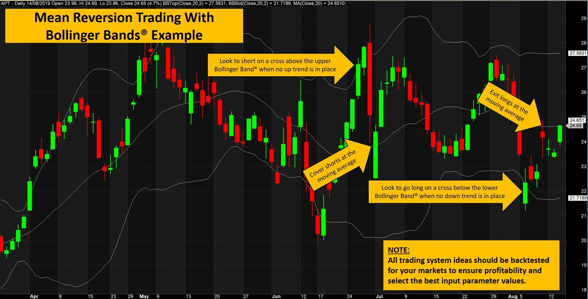 The ultimate guide to bollinger bands - mean erversion trading system example