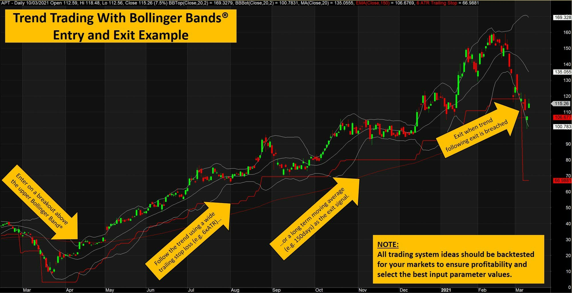 The ultimate guide to bollinger bands - trend trading system example
