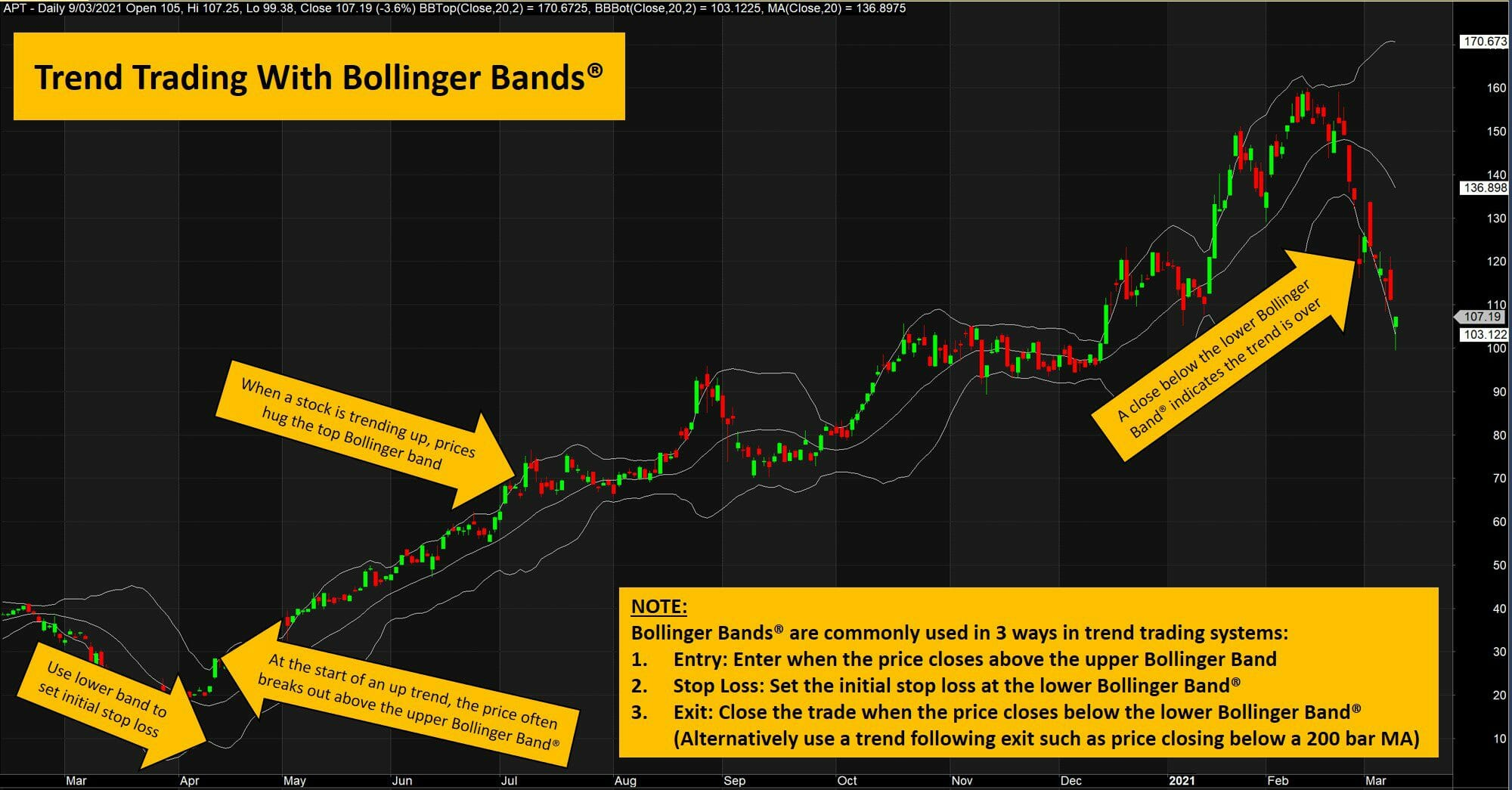 The ultimate guide to bollinger bands - trend trading with bollinger bands