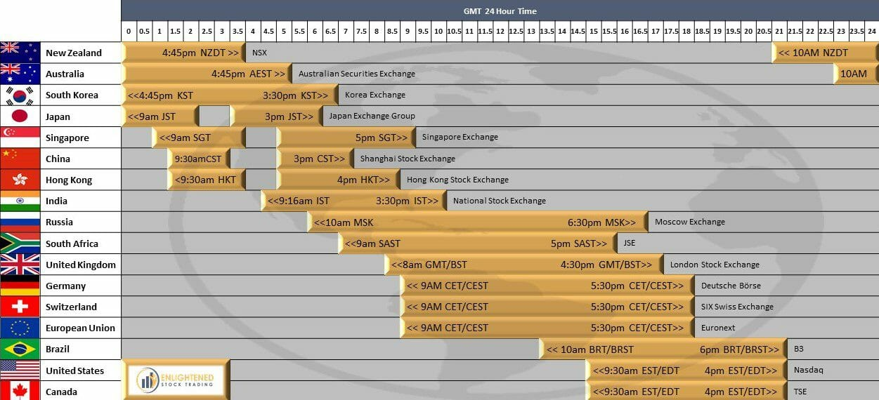 World Stock Market Opening Times Infographic
