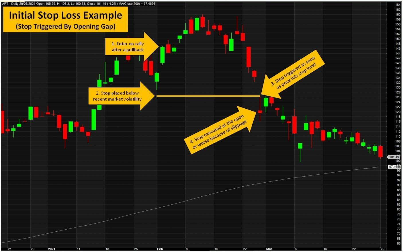 Initial Stop Loss Example - Learn Stock Trading