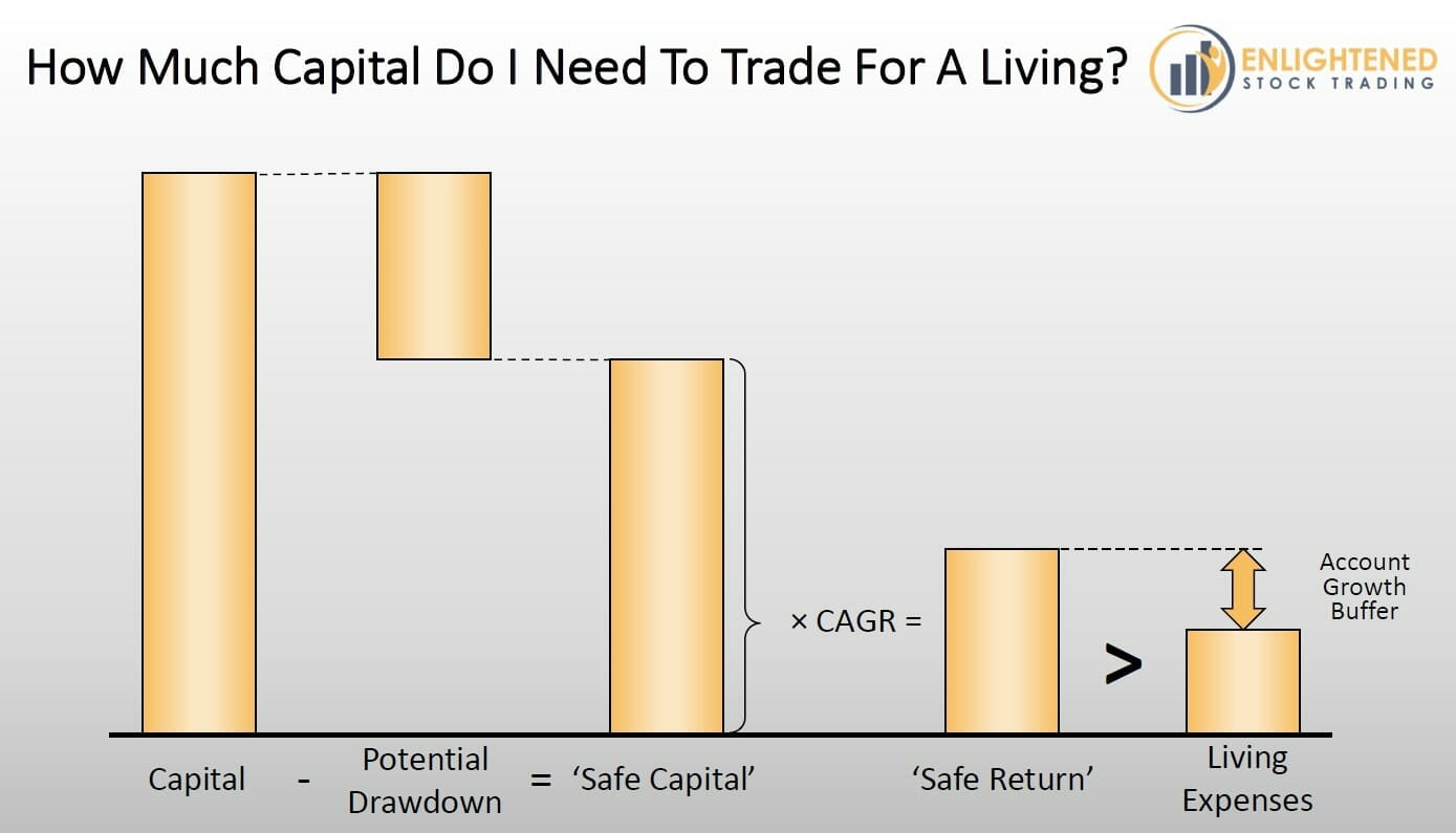 Learn-Stock-Trading-Calculate-How-much-capital-you-need-to-trade-stocks-for-a-living