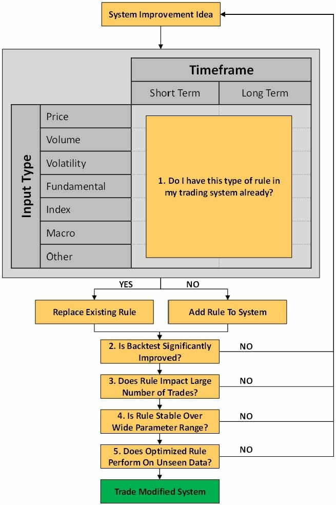 Trade-Modified-System