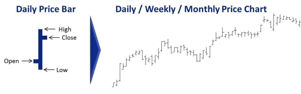 Stock Trading Systems: Can I Trade All Timeframes With EOD Stock Market Data │ Daily EOD Data Creates Price Chart