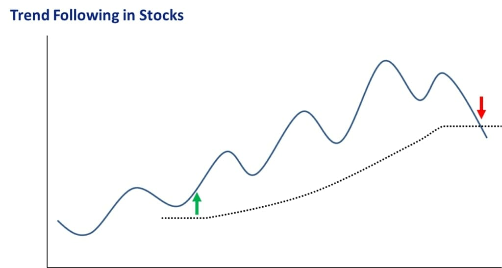 Why Trend Following Stocks Is A Great Trading Strategy - Trend Following Stocks