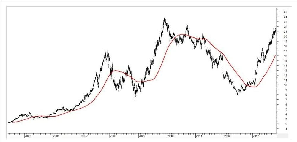 What Is Trend Trading And How Does It Work │ Trend Following Stock Example JB Hifi