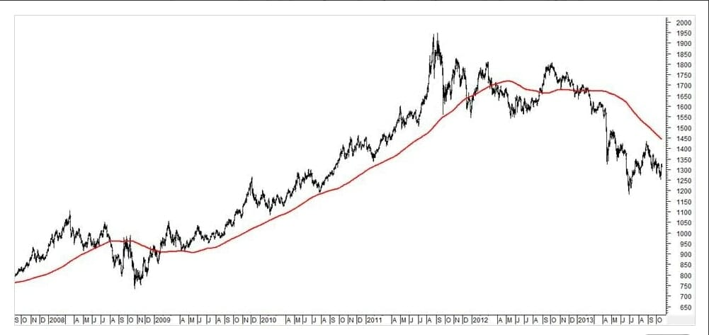 What Is Trend Trading And How Does It Work │ Trend Following Stock Example Gold