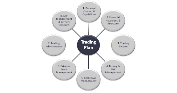 7th Commandment - Write Your Trading Plan