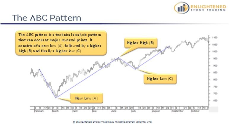 Learn Stock Trading   The Definitive Guide To Stock Market Terms   ABC Pattern