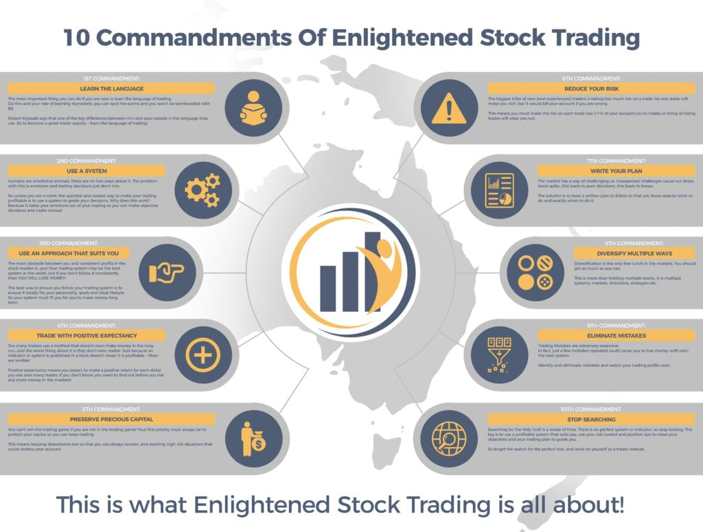 The 10 Commandments of Profitable Stock Trading - What Enlightened Stock Trading Is All About