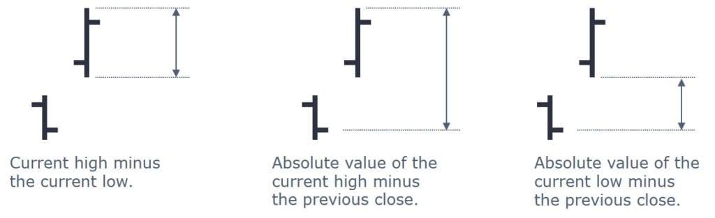 3 Ways To Use The Average True Range Indicator - What Is Average True Range