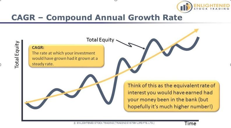 Learn Stock Trading   The Definitive Guide To Stock Market Terms   CAGR Compound Annual Growth Rate