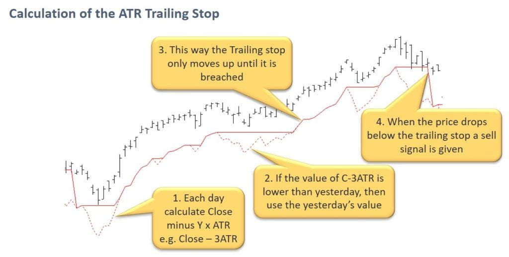 Calculation Of The ATR Trailing Stop