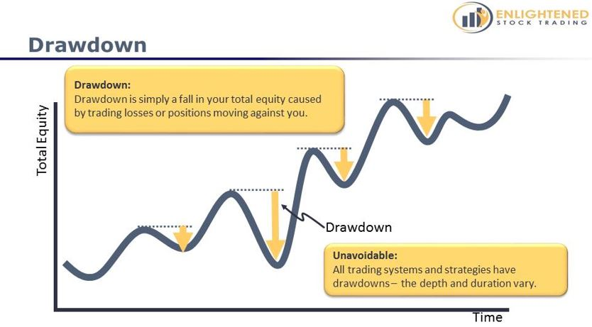 Learn Stock Trading   The Definitive Guide To Stock Market Terms   Drawdown