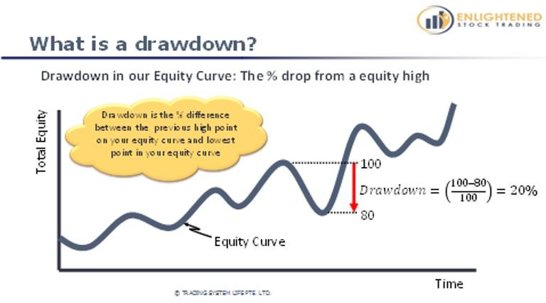 Learn Stock Trading   The Definitive Guide To Stock Market Terms   What Is A Drawdown