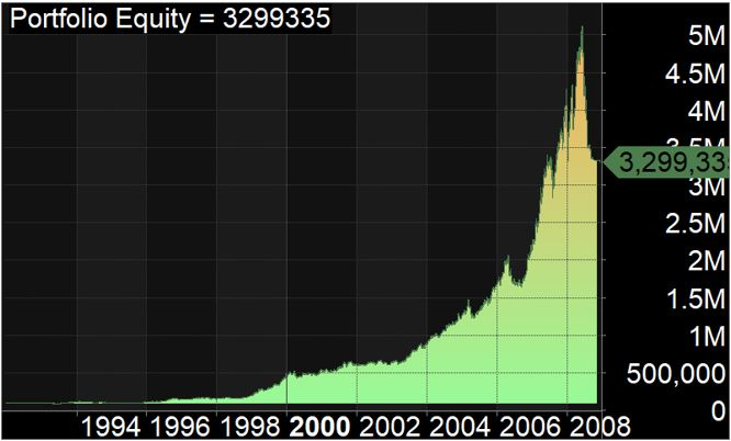 How Optimization Can Make Or Break Your Trading System - Equity Curve