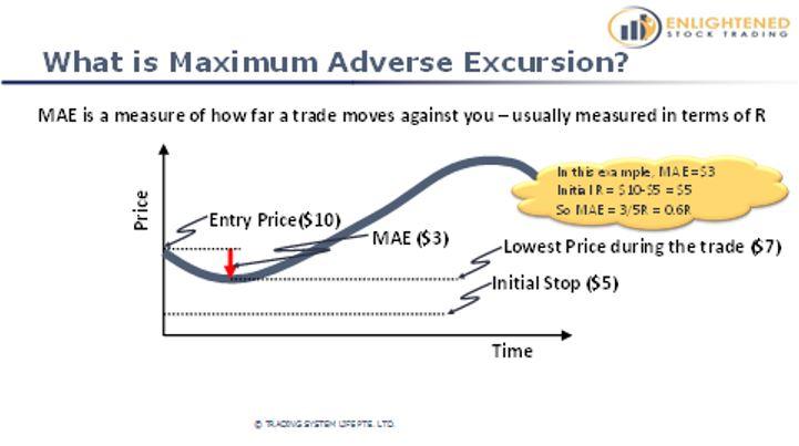 Learn Stock Trading   The Definitive Guide To Stock Market Terms   What is Maximum Adverse Excursion