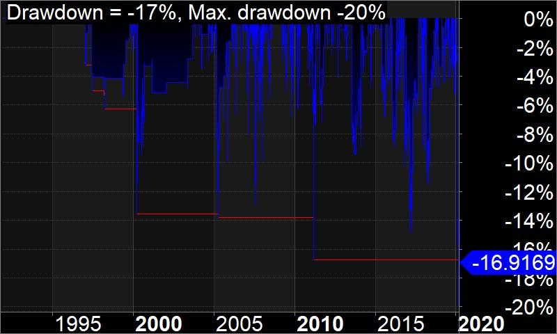 Bear Market Stock Trading Secrets │ Drawdown