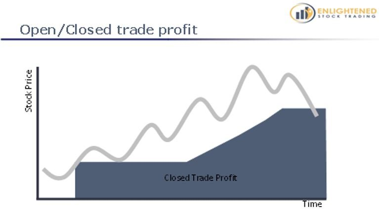 Learn Stock Trading   The Definitive Guide To Stock Market Terms   Closed Trade Profit