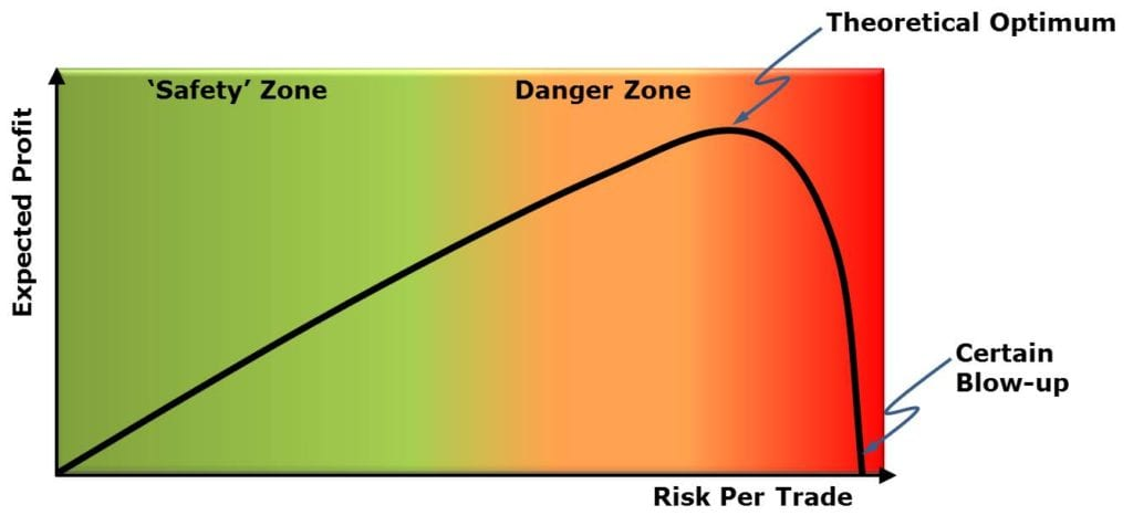 Trading System Development Process │ Design Risk Management And Position Sizing Rules 2