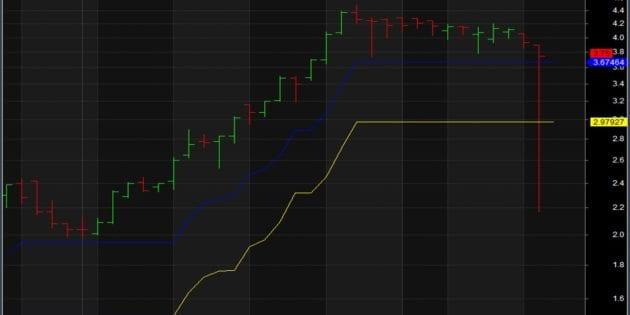 Price Spike on Hong Kong Stock