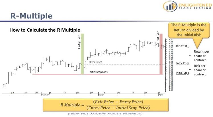 Learn Stock Trading   The Definitive Guide To Stock Market Terms   Calculation of R Multiples For Your Trade