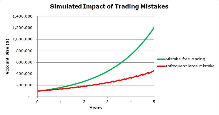 Eliminate Trading Mistakes to Accelerate Returns│Trading Mistake Example - Infrequent Large Mistake