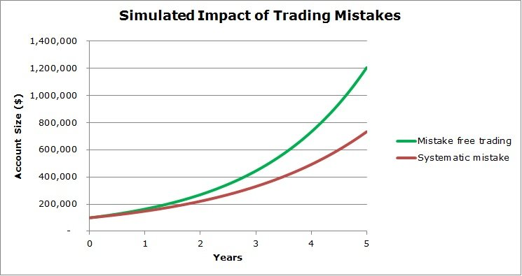 Eliminate Trading Mistakes to Accelerate Returns│Trading Mistake Example - Systematic Small Mistake