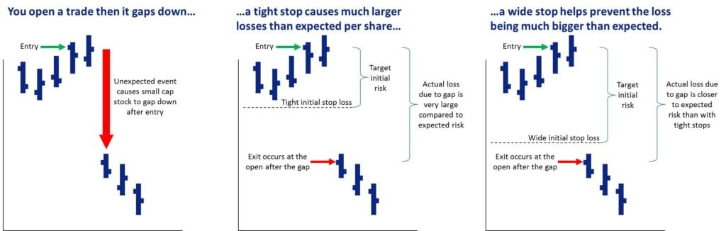 Small Cap Trading Plan Secrets - Initial Stop Loss - Stock Specific Risk