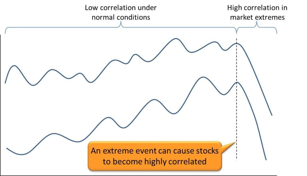 Stock Trading Plan - 5 Critical Factors - Stock Correlation In Market Extremes