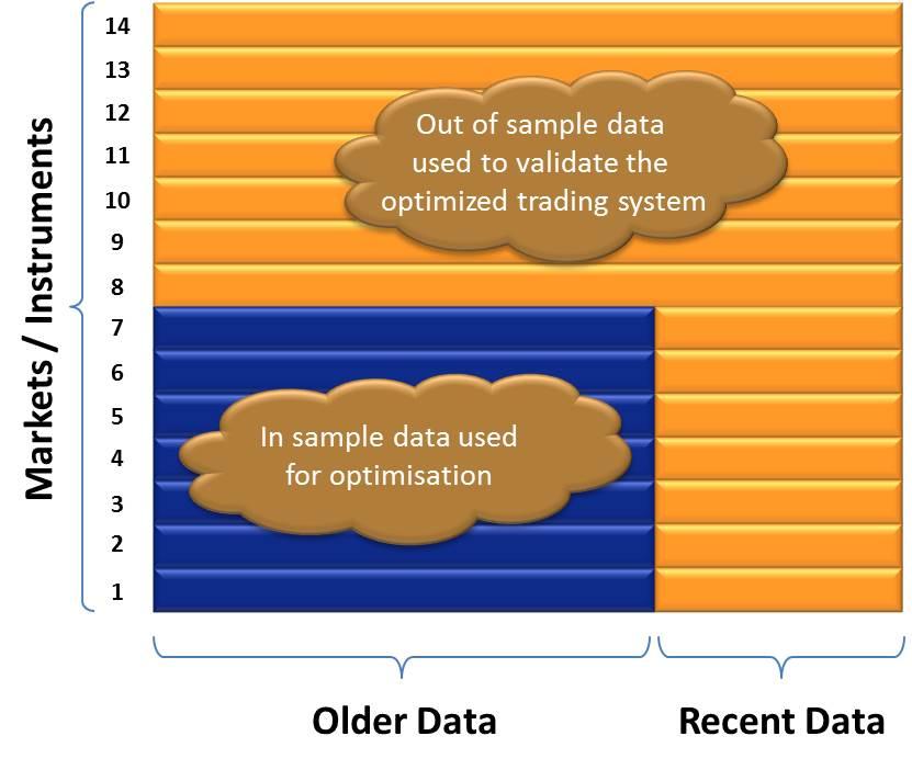 Trading System Development Process │ Trading System Backtesting Data Segregation