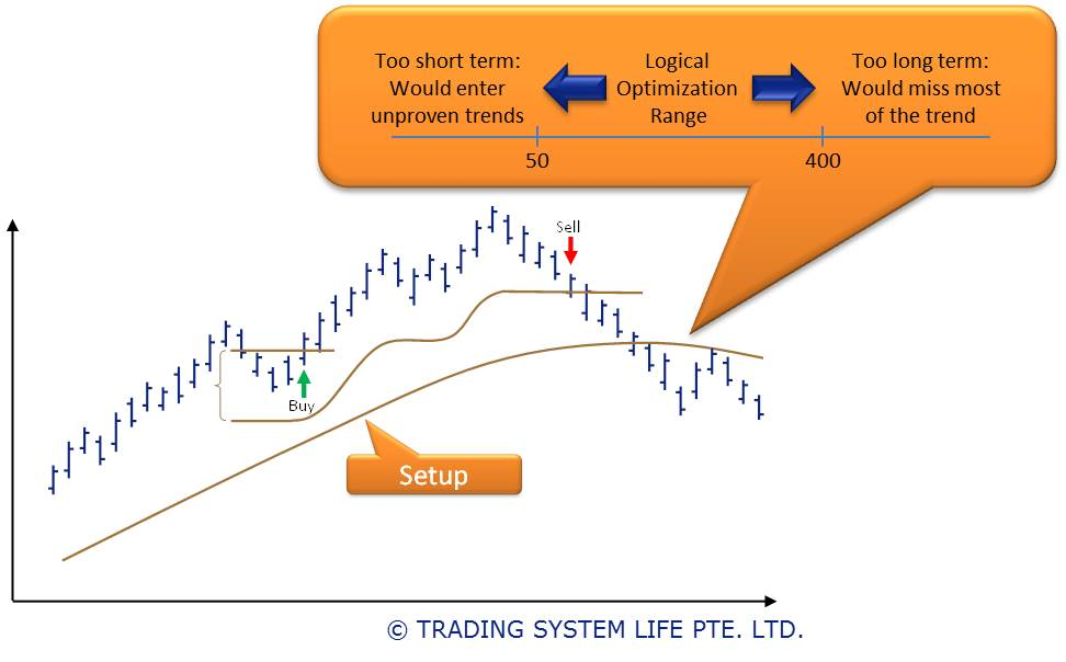 Trading System Development Process │ Trading System Backtesting Set Optimization Ranges