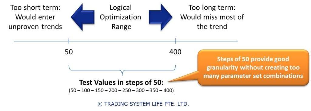 Trading System Development Process │ Trading System Backtesting Set Step Size