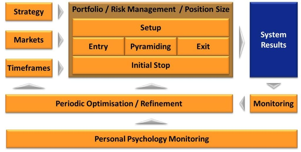 What Does A Stock Trading System Give You - Stock Trading System Components