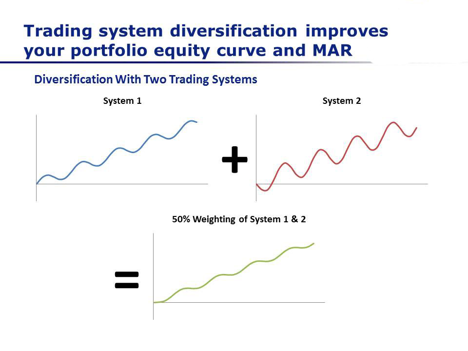 What Are Reasonable CAGR And Drawdown Targets - Trading System Diversification