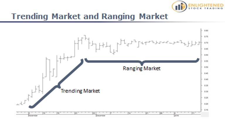 Learn Stock Trading   The Definitive Guide To Stock Market Terms   Ranging Market