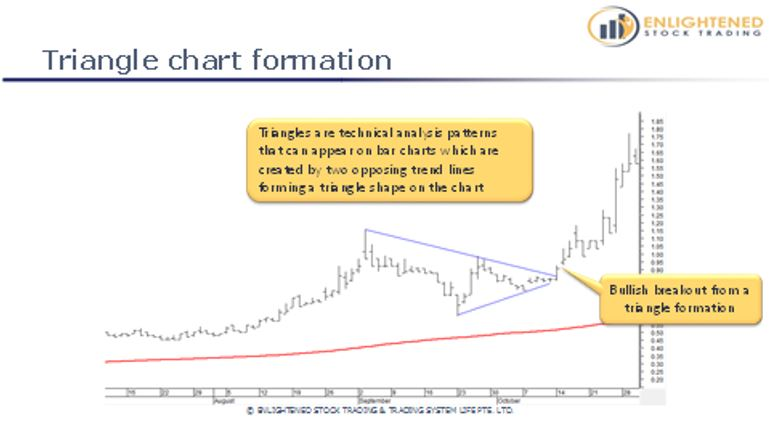 Learn Stock Trading   The Definitive Guide To Stock Market Terms   Triangle Chart Formation