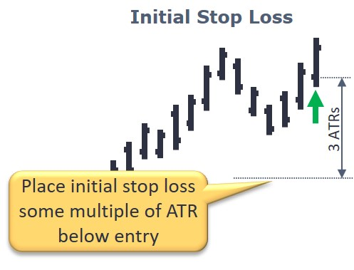 Using the Average True Range in Your Initial Stop Loss