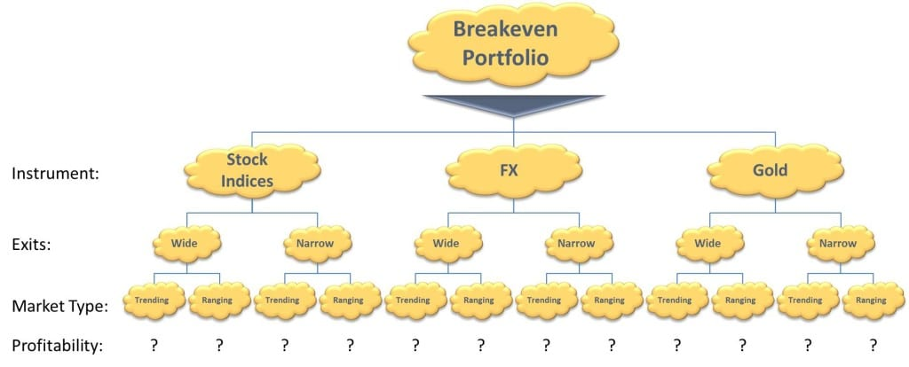 Fixing A Loss Making Discretionary Trading Account — Example Of Breaking Down A Discretionary Trading Approach