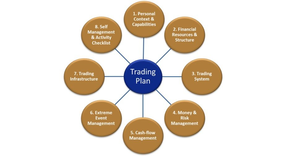 Learn Stock Trading   The Definitive Guide To Stock Market Terms   Components Of A Trading Plan
